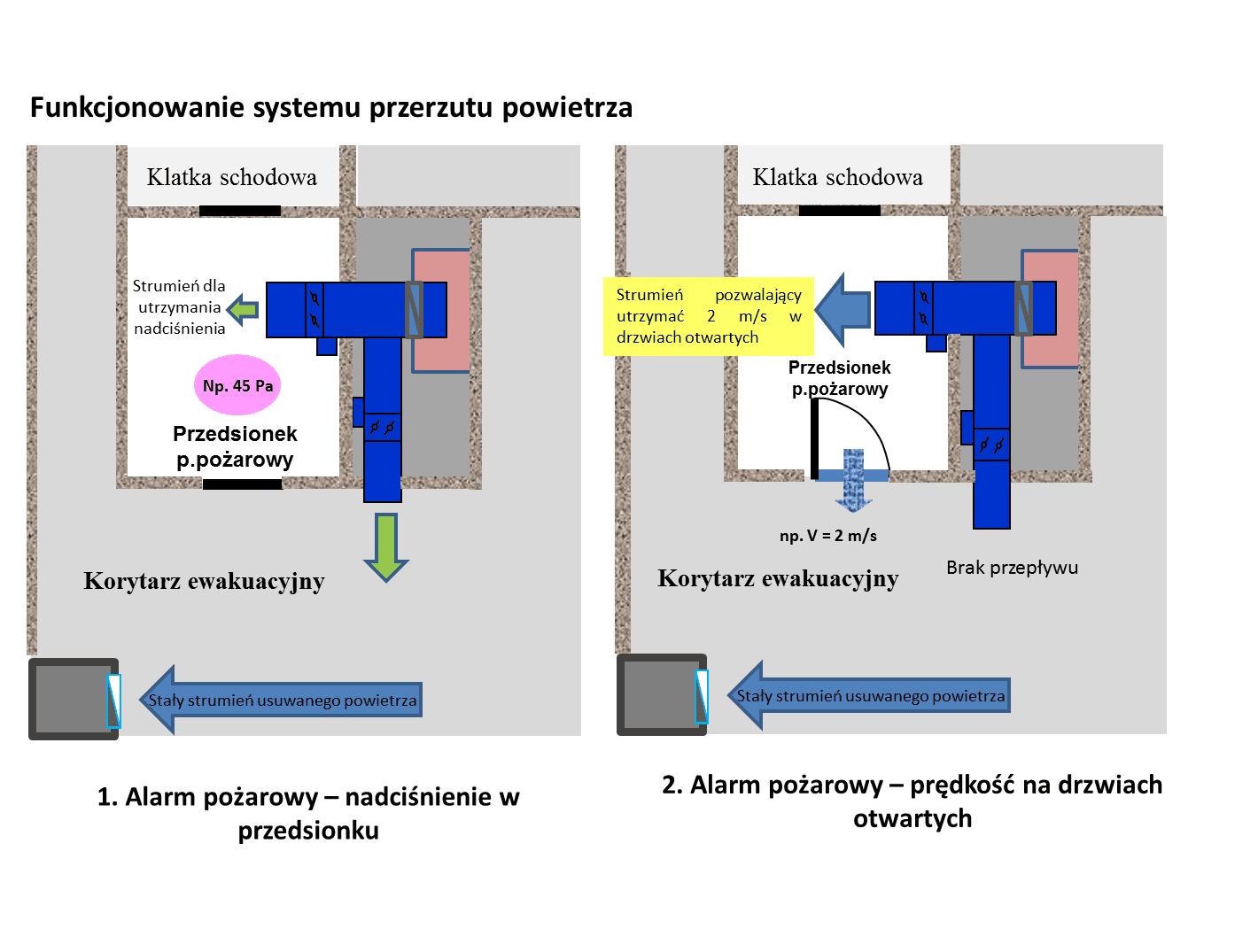 jak-działa-system-różnicowania-ciśnień