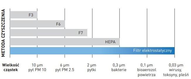 Сравнение электростатического фильтра с другими технологиями.